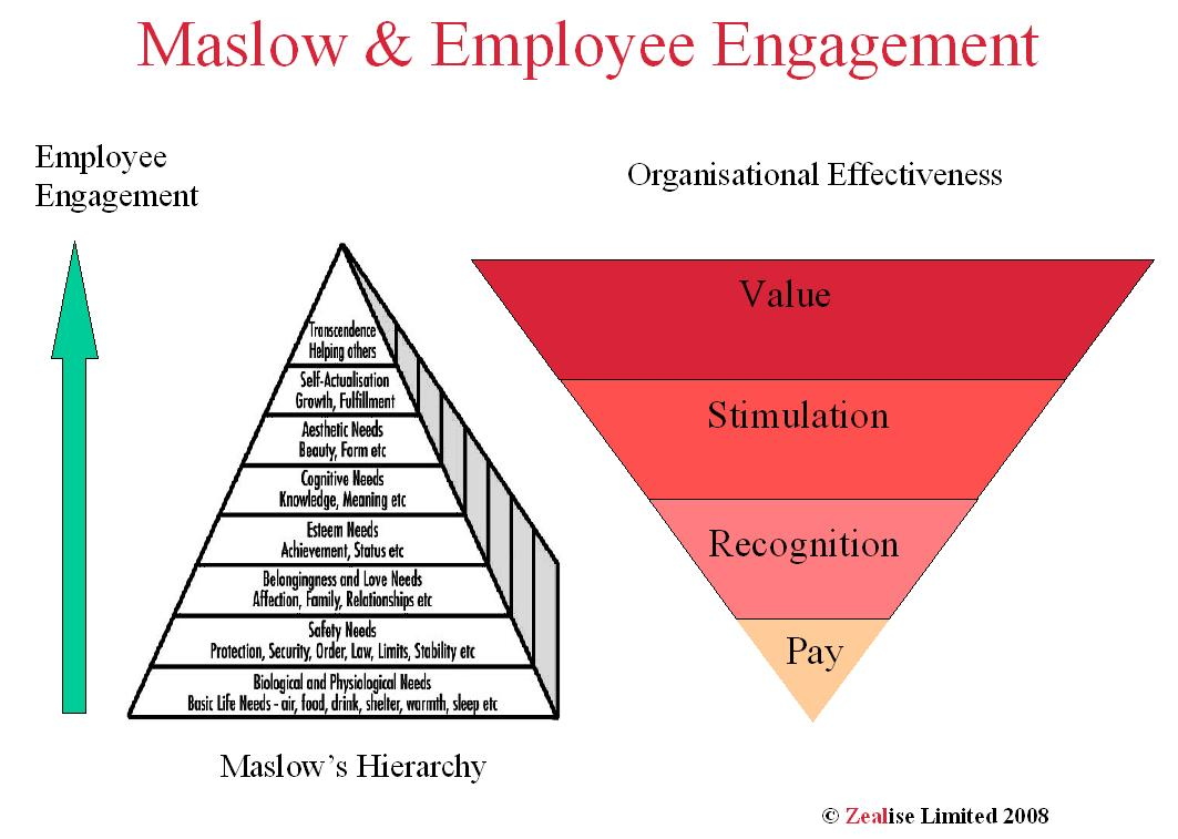 Maslow happiness employee engagement value zealise blog maslow engagement effectiveness ccuart Image collections
