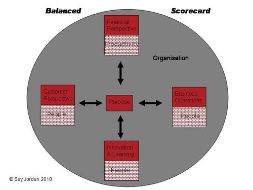 balanced scorecard team project financial perspective