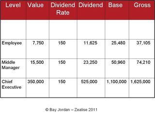 2010 Average Earnings with labour dividend