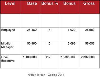 2010 Average Earnings
