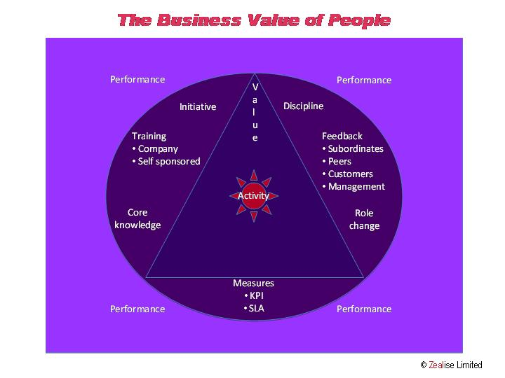 The Value of People - No logo