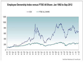 Employee Ownership FTSE comparison