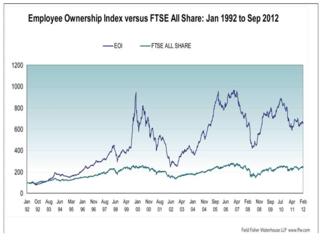 Employee Ownership FTSE comparison