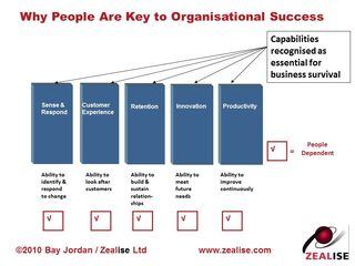 Why People Are Key to Organisational Success