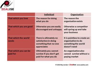 Personal vs organisational purpose