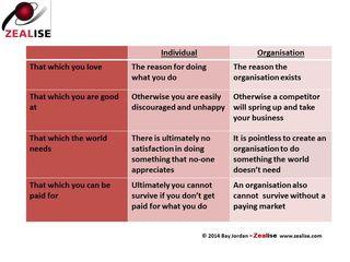 Personal vs organisational purpose