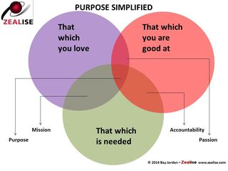 Purpose Simplified