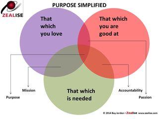 Purpose Simplified