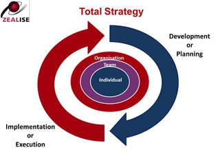 Total Strategy