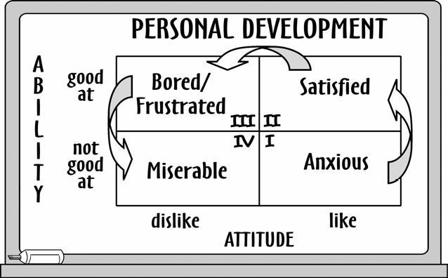 Personal development 3