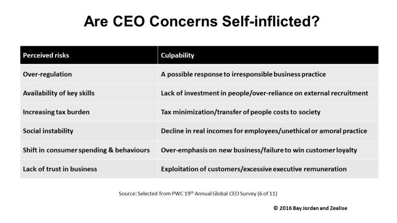 PWC CEO concerns vs culpability