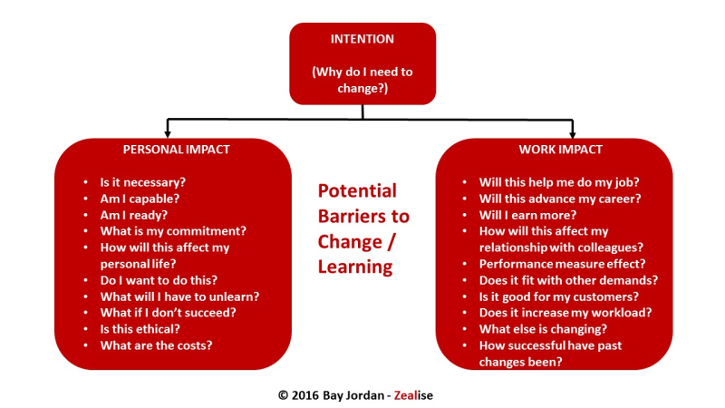 Barriers to personal change