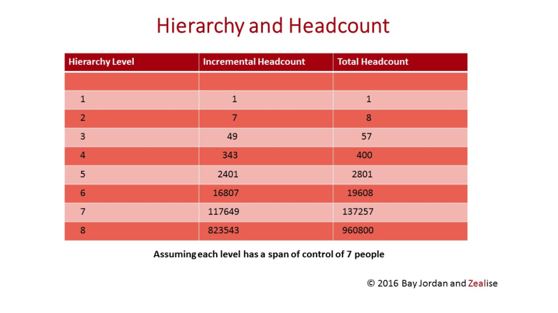 Hierarchy and headcount