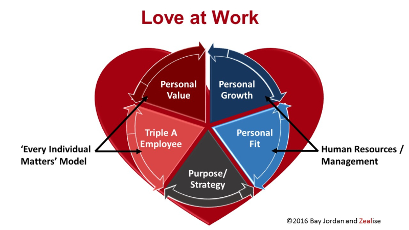 Love at Work (Functionally)