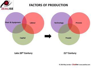 Factors of Production shift