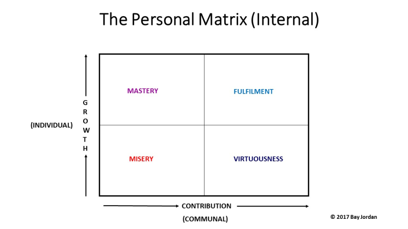 The Personal Matrix (Internal)