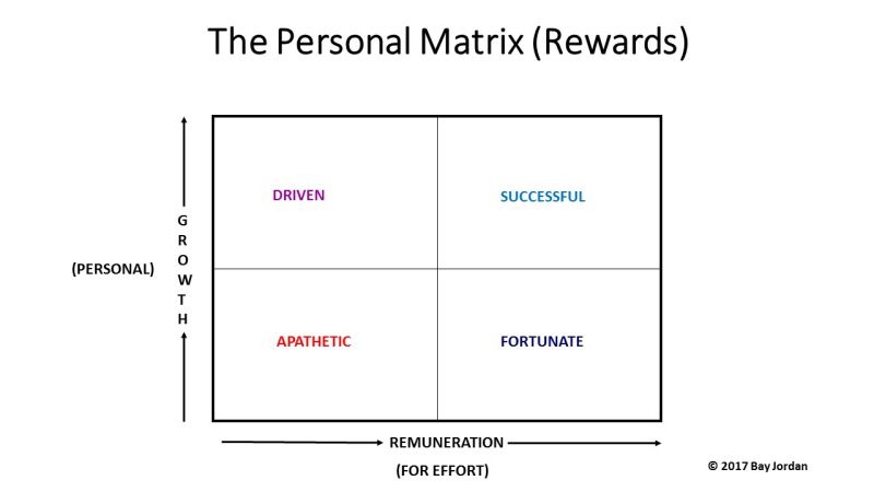 The Personal Matrix (Rewards)