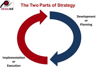 2 Parts of Strategy