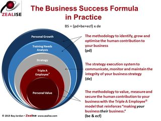 TESS and the Business Success Formula