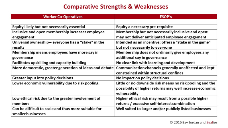 Comparative Strengths - Co-ops vs ESOPs