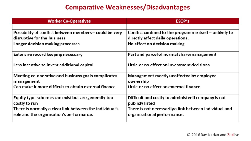 Comparative Weaknesses - Co-ops vs ESOPs